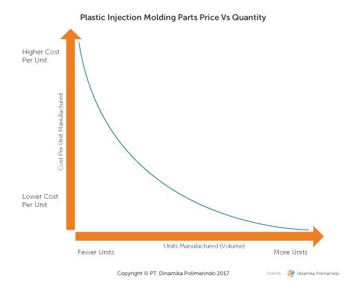 Price vs quantity